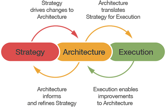 What Benefits Does Business Architecture Provide?
