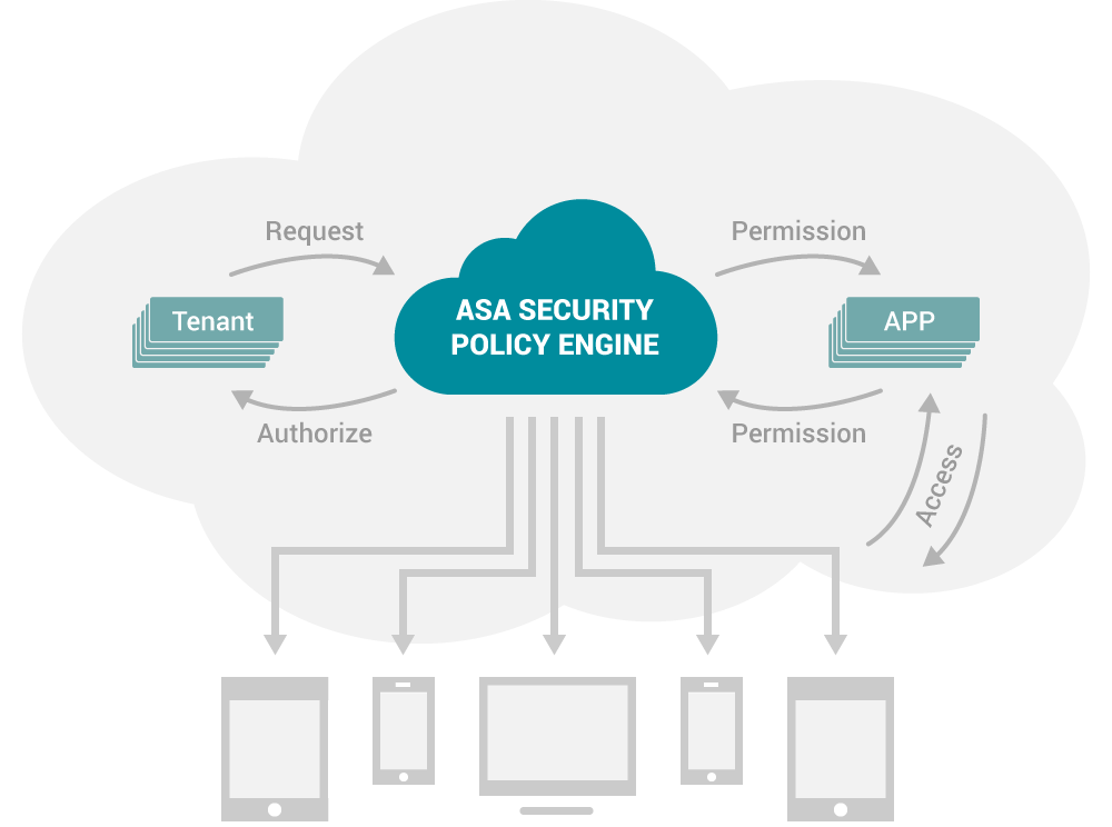 asa-security-policy-engine