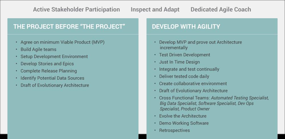 big-data-development-methodology