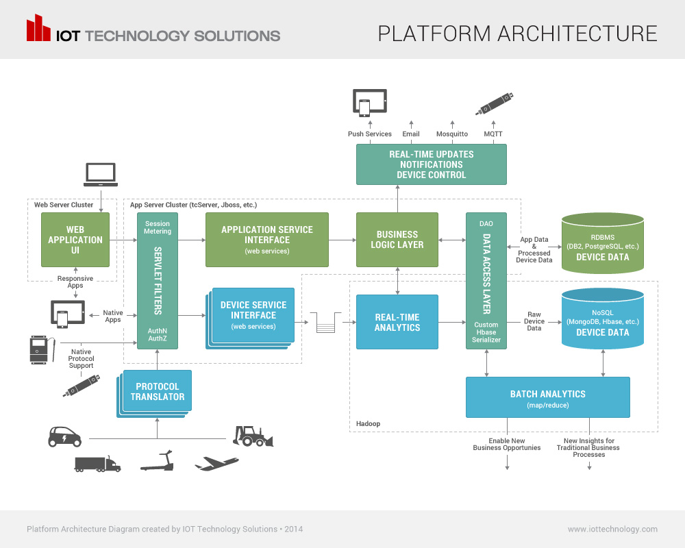 iot-technology-platform-full